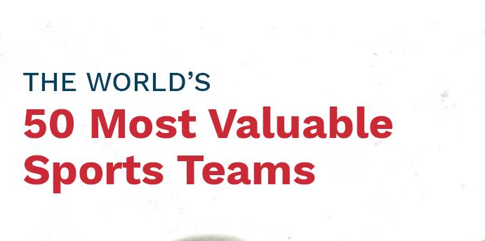 According Forbes Ranks The World's 50 Most Valuable Sports Teams In 2019