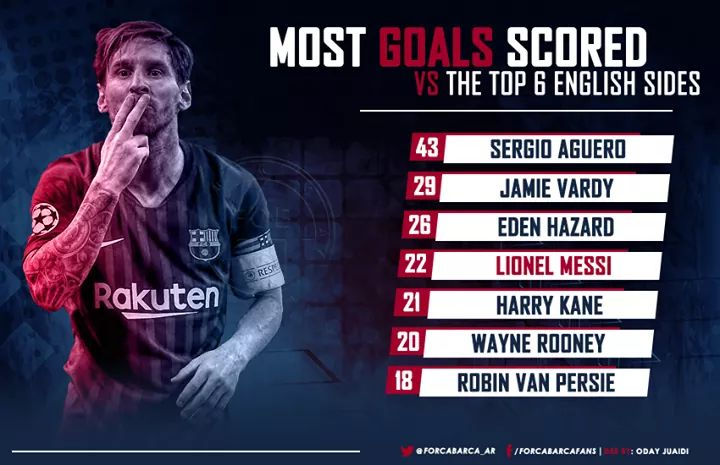 The ranking of the top scorers European
