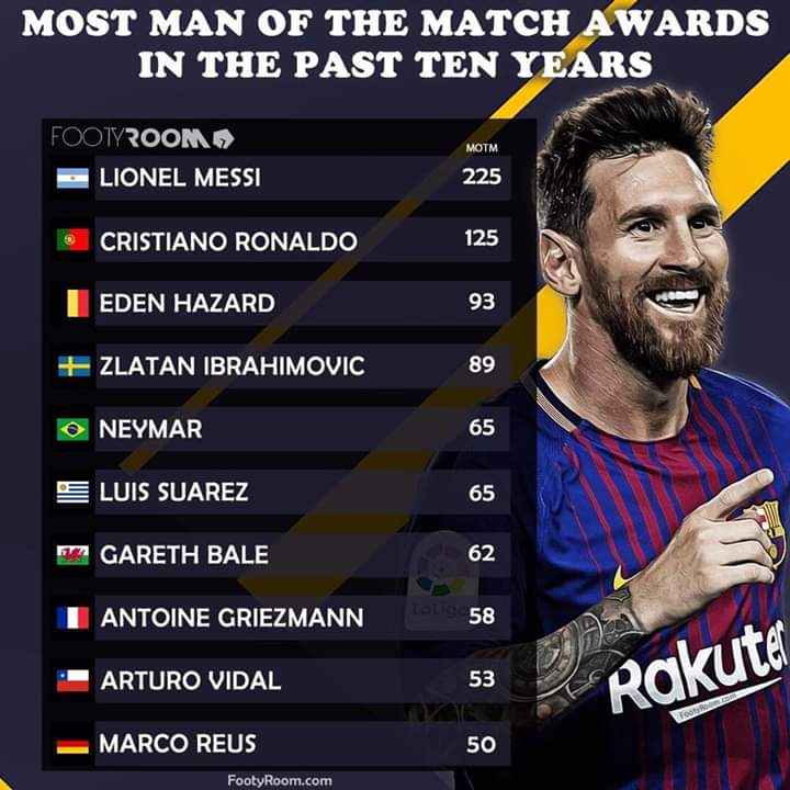 The Top 10 Most Man Of The Match Awards In The Past ten years
