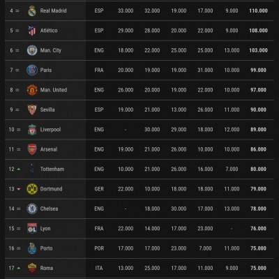 Bayern first and Barcelona is second in the UEFA club ranking chart